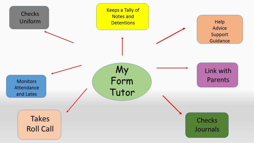 Form Tutor 1